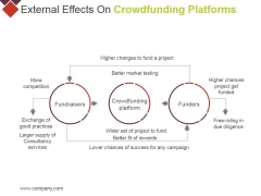 External Effects On Crowdfunding Platforms Ppt PowerPoint Presentation Layouts Templates