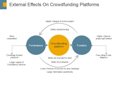External Effects On Crowdfunding Platforms Ppt PowerPoint Presentation Portfolio Design Templates