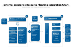 External Enterprise Resource Planning Integration Chart Ppt PowerPoint Presentation Infographics Layouts PDF