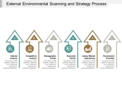 External Environmental Scanning And Strategy Process Ppt PowerPoint Presentation Pictures Grid