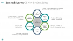 External Sources Of New Product Ideas Ppt PowerPoint Presentation Slide
