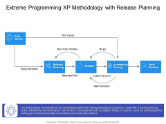 Extreme Programming XP Methdology With Release Planning Ppt PowerPoint Presentation Ideas Designs Download PDF