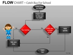 Editable Flow Chart Example PowerPoint Slides Ppt