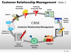 Editable Ppt Slides Customer Relationship Management Process PowerPoint Templates