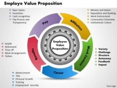 Employee Value Proposition Business PowerPoint Presentation