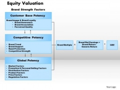 Equity Valuation Business PowerPoint Presentation