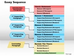 Essay Sequence Business PowerPoint Presentation