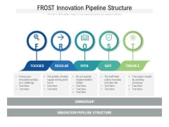 FROST Innovation Pipeline Structure Ppt PowerPoint Presentation Ideas Skills