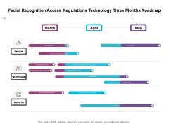 Facial Recognition Access Regulations Technology Three Months Roadmap Formats