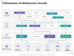 Facility Management 4 Dimensions Of Infrastructure Security Ppt File Layout PDF