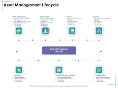Facility Management Asset Management Lifecycle Ppt Styles Smartart PDF
