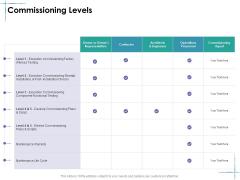 Facility Management Commissioning Levels Ppt File Mockup PDF