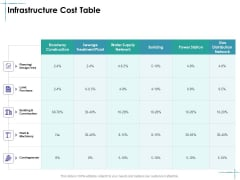 Facility Management Infrastructure Cost Table Ppt Deck PDF
