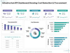 Facility Management Infrastructure KPI Dashboard Showing Cost Reduction And Procurement Ppt Inspiration Model PDF