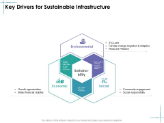 Facility Management Key Drivers For Sustainable Infrastructure Ppt Ideas Visuals PDF