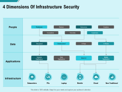 Facility Operations Contol 4 Dimensions Of Infrastructure Security Brochure PDF