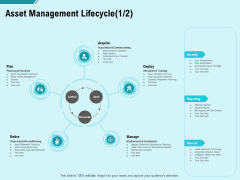 Facility Operations Contol Asset Management Lifecycle Acquire Ppt Ideas Slides PDF