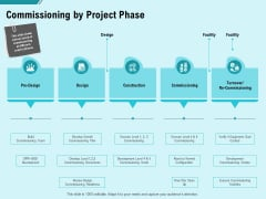 Facility Operations Contol Commissioning By Project Phase Elements PDF