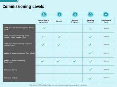 Facility Operations Contol Commissioning Levels Ppt Slides Inspiration PDF