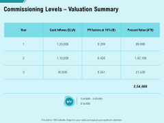 Facility Operations Contol Commissioning Levels Valuation Summary Demonstration PDF