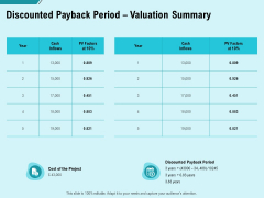 Facility Operations Contol Discounted Payback Period Valuation Summary Mockup PDF