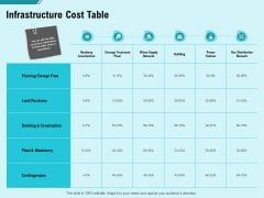 facility operations contol infrastructure cost table ppt slides background image pdf