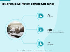 Facility Operations Contol Infrastructure Kpi Metrics Showing Cost Saving Information PDF
