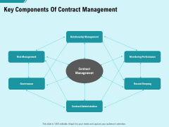 Facility Operations Contol Key Components Of Contract Management Summary PDF