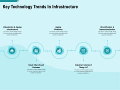 Facility Operations Contol Key Technology Trends In Infrastructure Graphics PDF