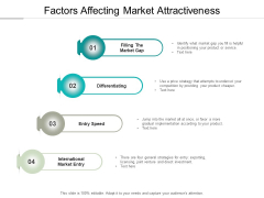 Factors Affecting Market Attractiveness Ppt Powerpoint Presentation Professional Display