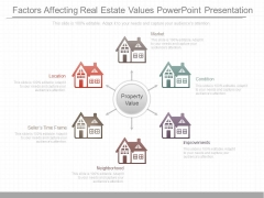 Factors Affecting Real Estate Values Powerpoint Presentation
