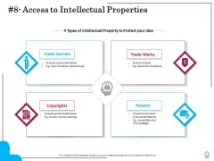Factors Feasible Competitive Advancement Access To Intellectual Properties Ppt Styles Ideas PDF