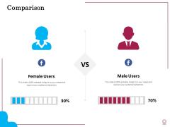 Factors Feasible Competitive Advancement Comparison Ppt Professional Background Images PDF