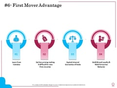 Factors Feasible Competitive Advancement First Mover Advantage Ppt Summary Backgrounds PDF