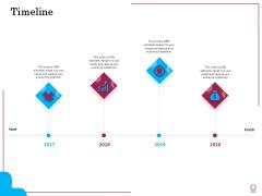 Factors Feasible Competitive Advancement Timeline Ppt Infographics Mockup PDF