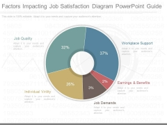 Factors Impacting Job Satisfaction Diagram Powerpoint Guide