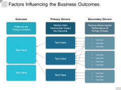 Factors Influencing The Business Outcomes Ppt PowerPoint Presentation Ideas Demonstration