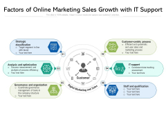 Factors Of Online Marketing Sales Growth With IT Support Ppt PowerPoint Presentation File Master Slide PDF