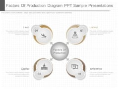 Factors Of Production Diagram Ppt Sample Presentations