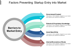 Factors Preventing Startup Entry Into Market Ppt PowerPoint Presentation Infographics Slide