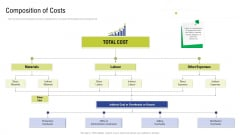 Factory Costs Components Composition Of Costs Ppt Portfolio Skills PDF