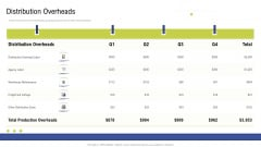Factory Costs Components Distribution Overheads Brochure PDF
