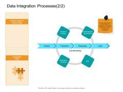 Facts Assessment Data Integration Processes Load Ppt PowerPoint Presentation Model Information PDF