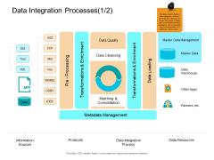 Facts Assessment Data Integration Processes Resources Ppt PowerPoint Presentation Ideas Graphics PDF