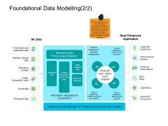 Facts Assessment Foundational Data Modelling Economics Ppt PowerPoint Presentation Portfolio Maker PDF