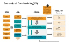 Facts Assessment Foundational Data Modelling Sources Introduction PDF