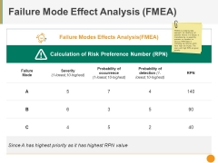 Failure Mode Effect Analysis Fmea Ppt PowerPoint Presentation Gallery Aids