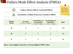 Failure Mode Effect Analysis Fmea Ppt PowerPoint Presentation Show Example