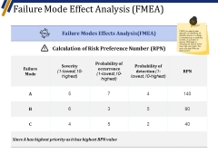 Failure Mode Effect Analysis Fmea Ppt PowerPoint Presentation Slides Grid