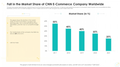 Fall In The Market Share Of CNN E Commerce Company Worldwide Themes PDF